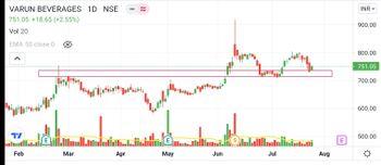 VBL - chart - 4011798