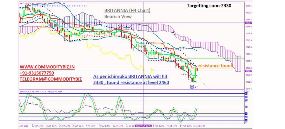 BRITANNIA - chart - 323044