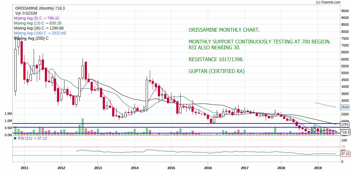 ORISSAMINE - chart - 256749