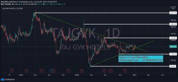 TAJGVK - chart - 1911911
