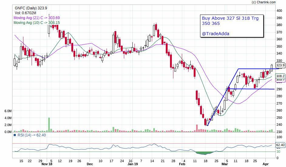 GNFC - chart - 140535