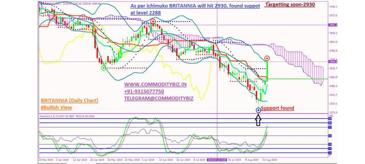 BRITANNIA - chart - 329864