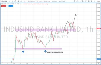 INDUSINDBK - chart - 5355126