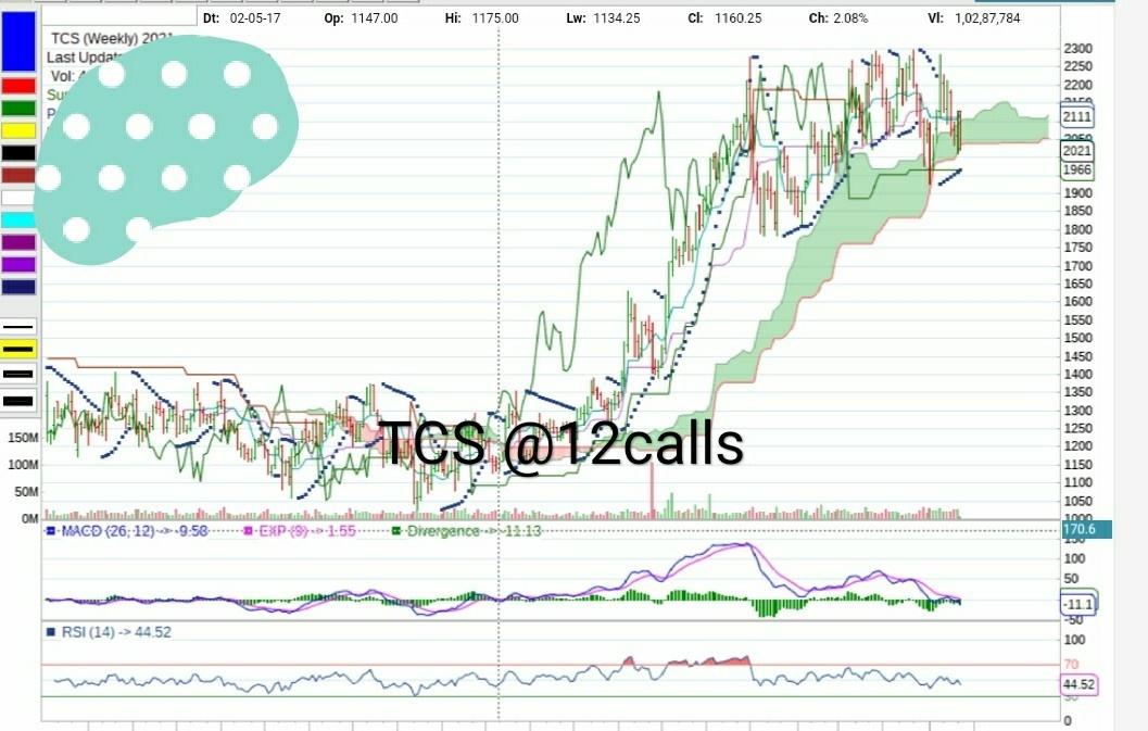TCS - chart - 475648