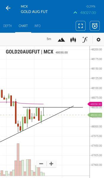MCX:GOLD - chart - 984271
