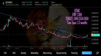 JCHAC - chart - 3496762