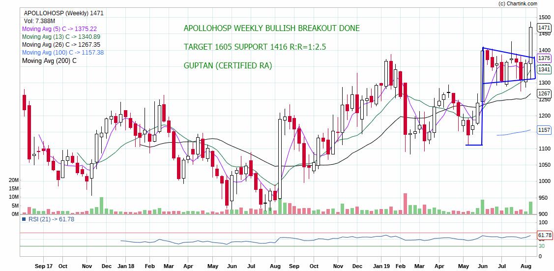 APOLLOHOSP - chart - 315542
