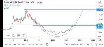 BHARATWIRE - chart - 3653802