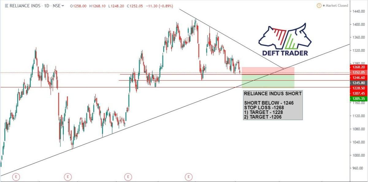 RELIANCE - chart - 259217