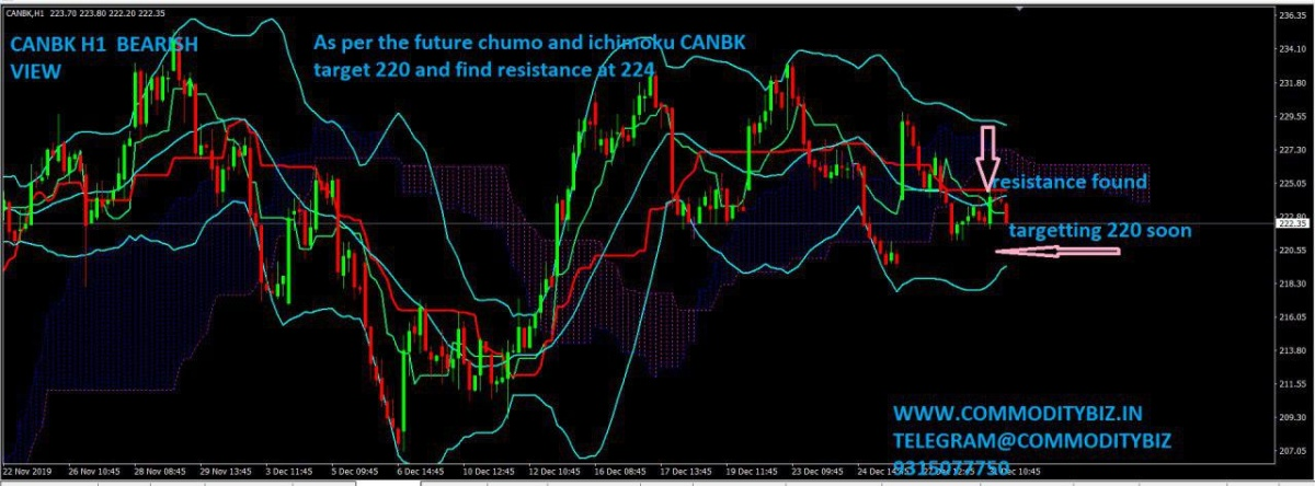 CANBK - chart - 505463