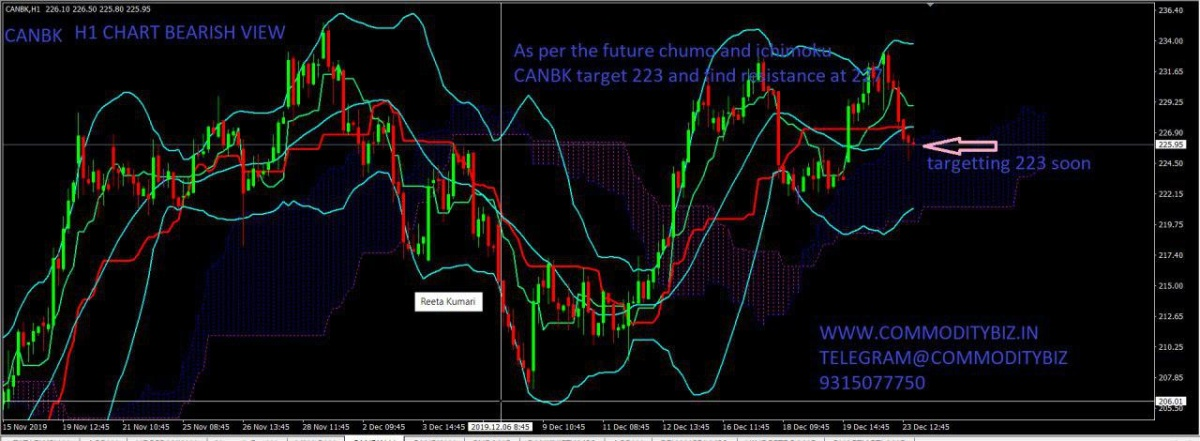 CANBK - chart - 494388