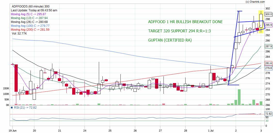 ADFFOODS - chart - 251113