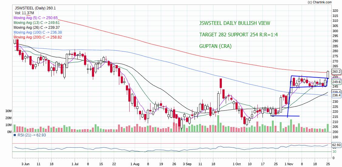 JSWSTEEL - chart - 453970