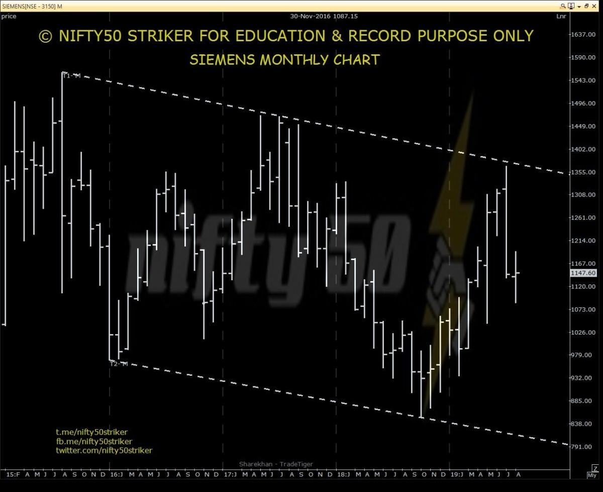 SIEMENS - chart - 325722