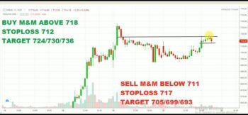 M&M - chart - 1671350
