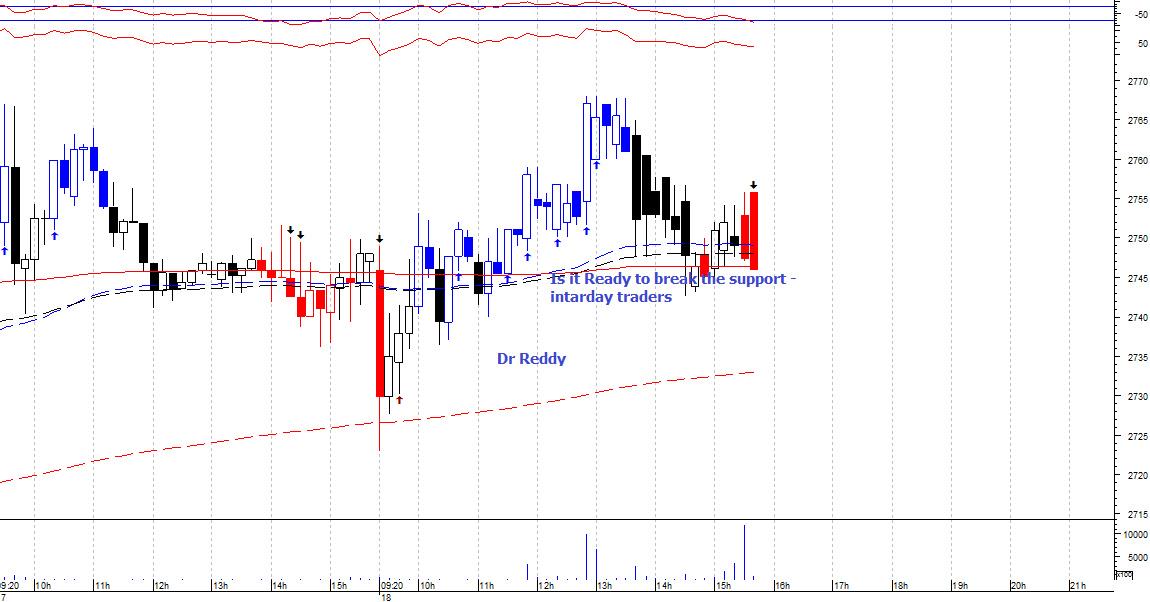 DRREDDY - chart - 365230