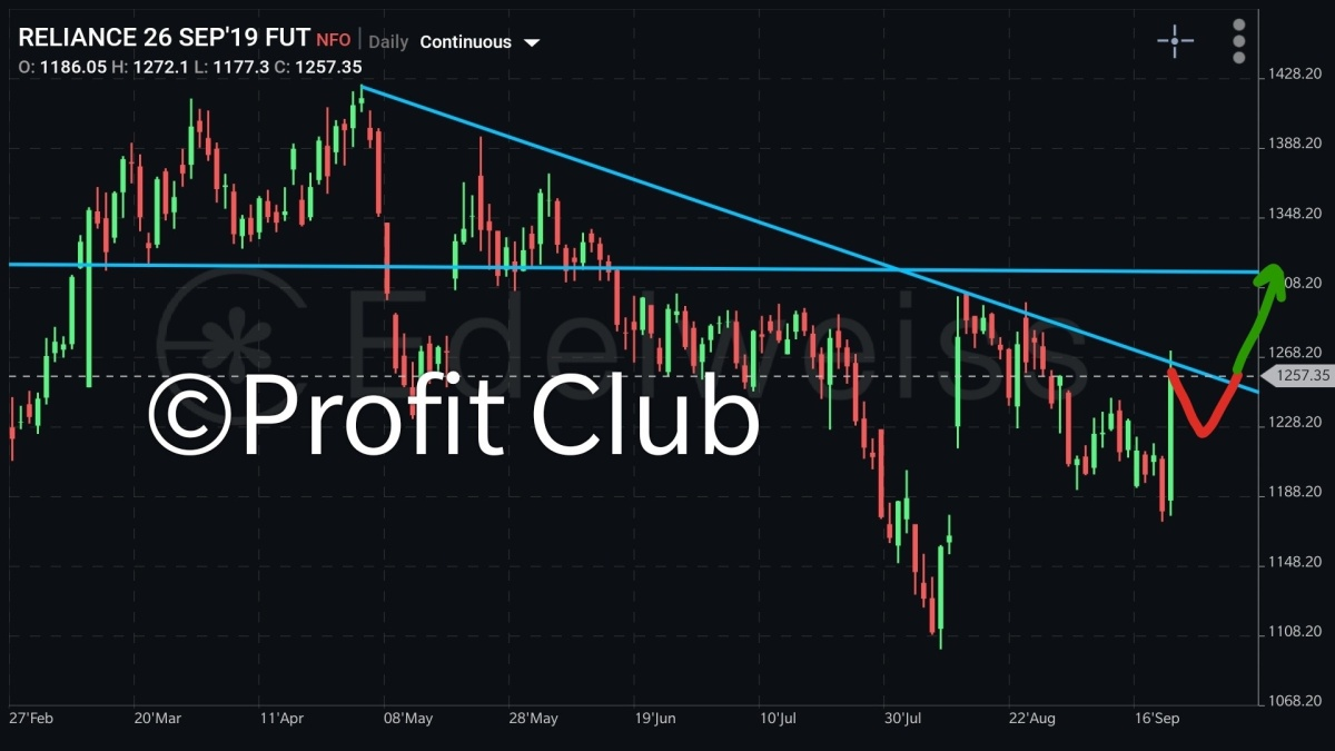 RELIANCE - chart - 370488