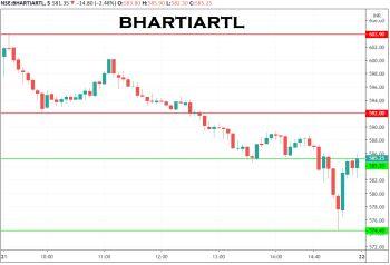 BHARTIARTL - chart - 1999841
