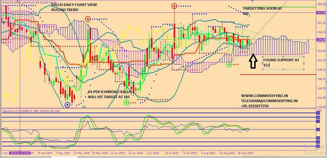 RALLIS - chart - 342278