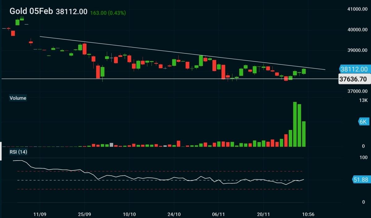 MCX:GOLD - chart - 465081
