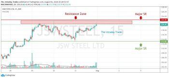 JSWSTEEL - chart - 1101757