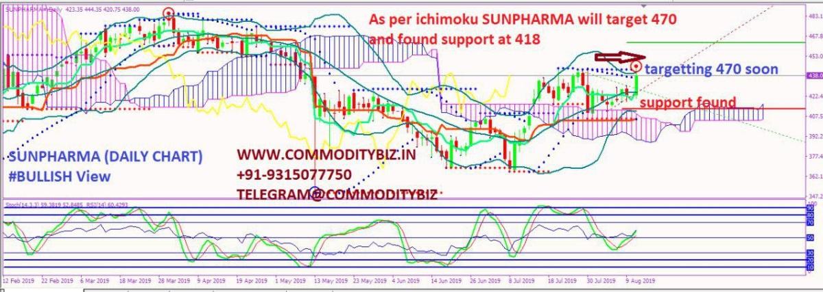 SUNPHARMA - chart - 311091