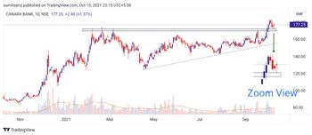 CANBK - chart - 5169803
