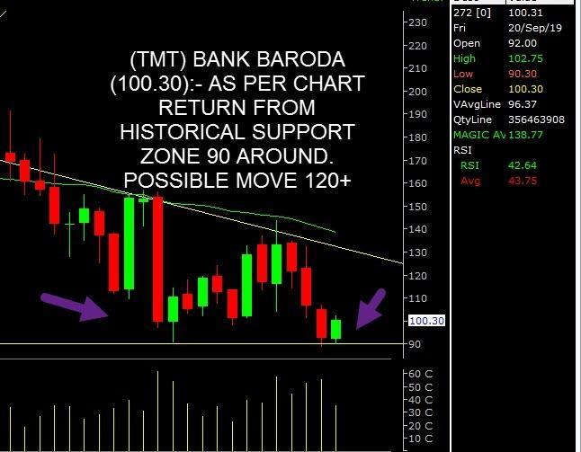 BANKBARODA - chart - 370569