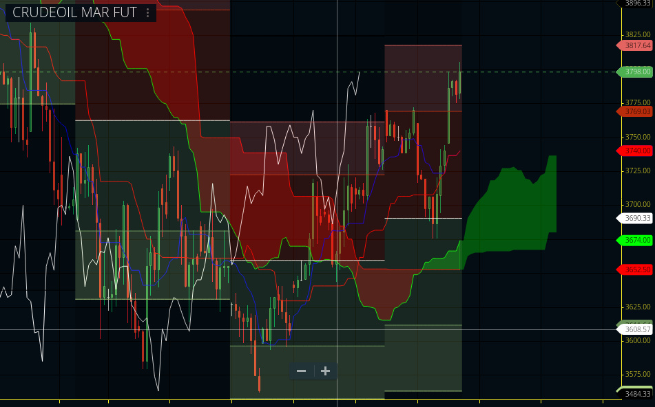 MCX:CRUDEOIL - chart - 612549