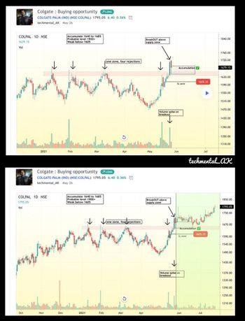 COLPAL - chart - 4028318