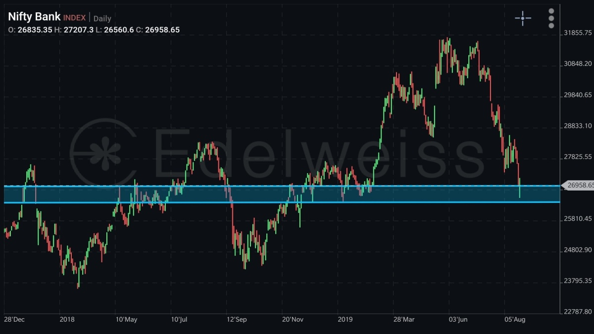 IDX:NIFTY BANK - chart - 325414