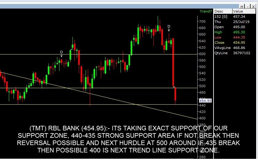 RBLBANK - chart - 285979