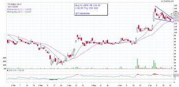 ITI - chart - 1064707