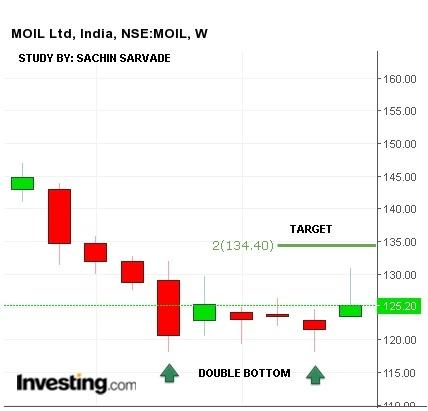 MOIL - chart - 376327