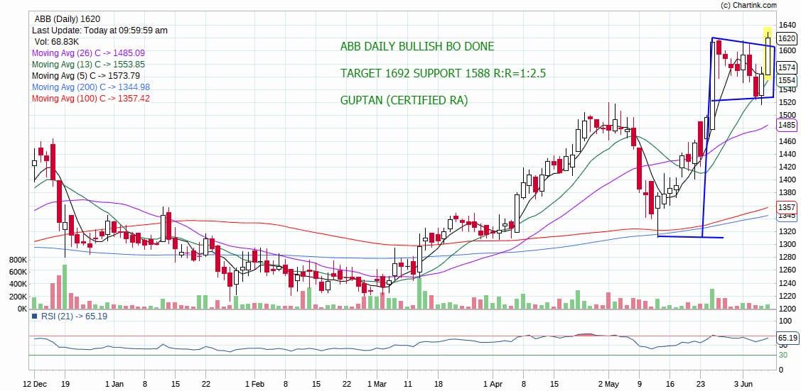 ABB - chart - 215524