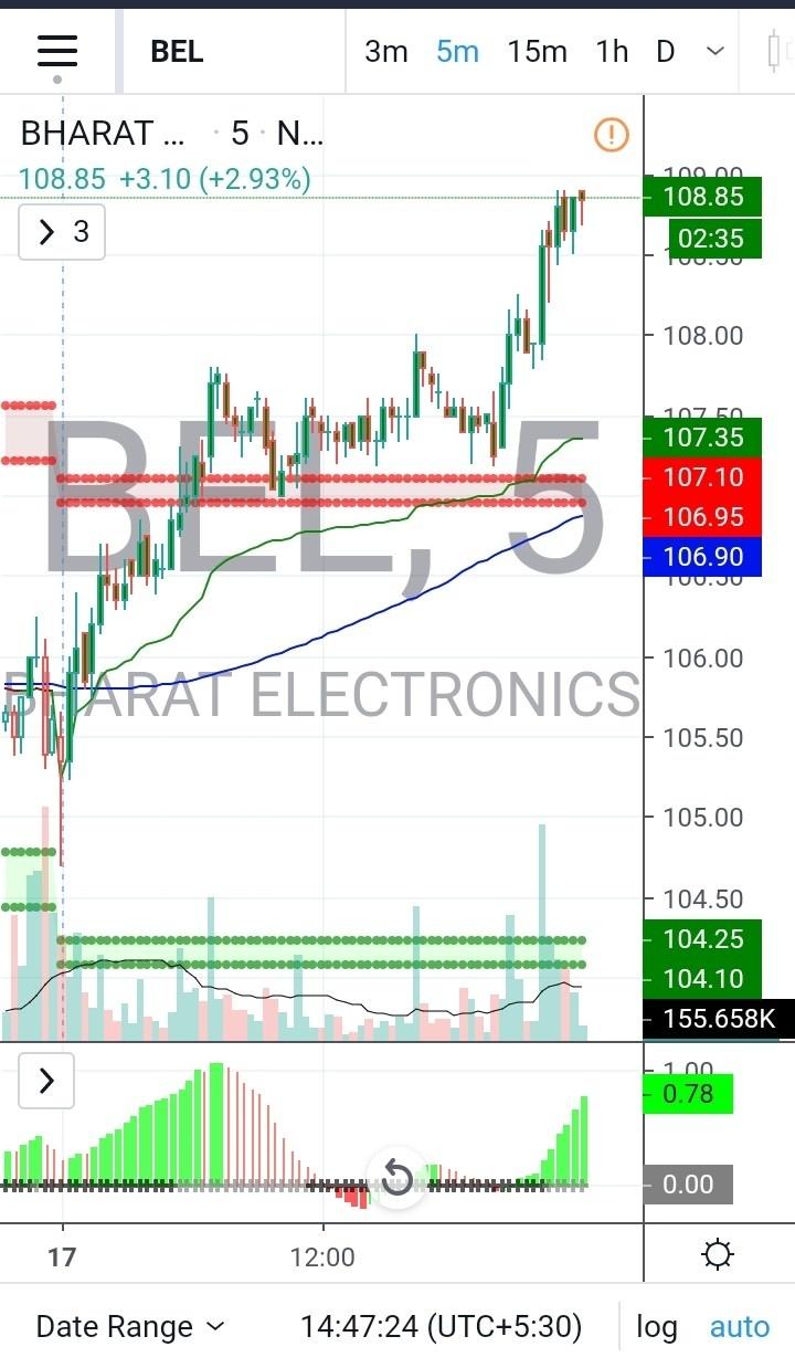 BEL - chart - 540685