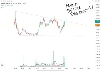 MAHINDCIE - chart - 3995694