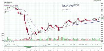 UPL - chart - 1101852