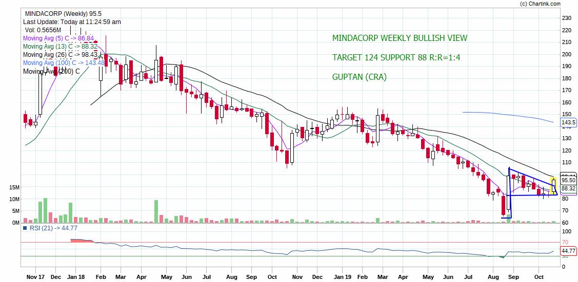 MINDACORP - chart - 417505