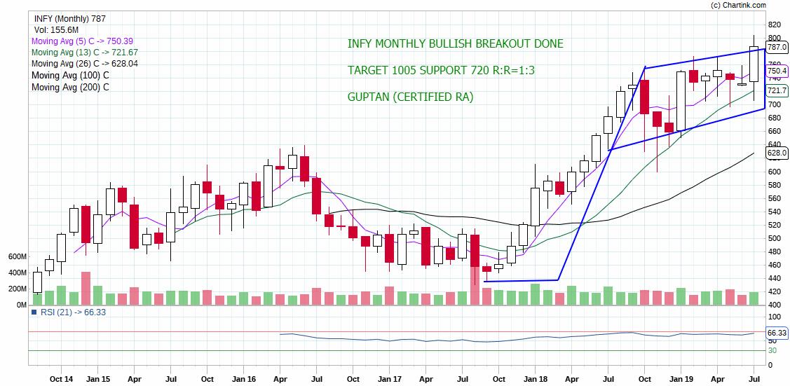 INFY - chart - 288290