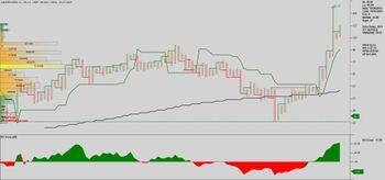 KANORICHEM - chart - 3835263