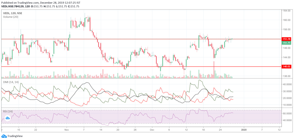 VEDL - chart - 501386