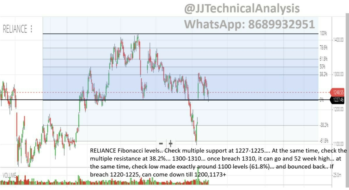 RELIANCE - chart - 405968