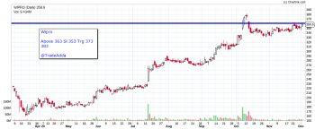 WIPRO - chart - 1720269