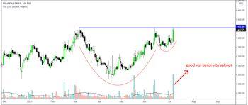 VIPIND - chart - 3779203