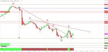 IDX:NIFTY BANK - chart - 625780