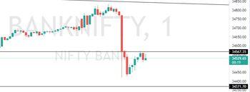IDX:NIFTY BANK - 3981752