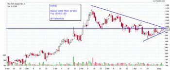 VOLTAS - chart - 2976757