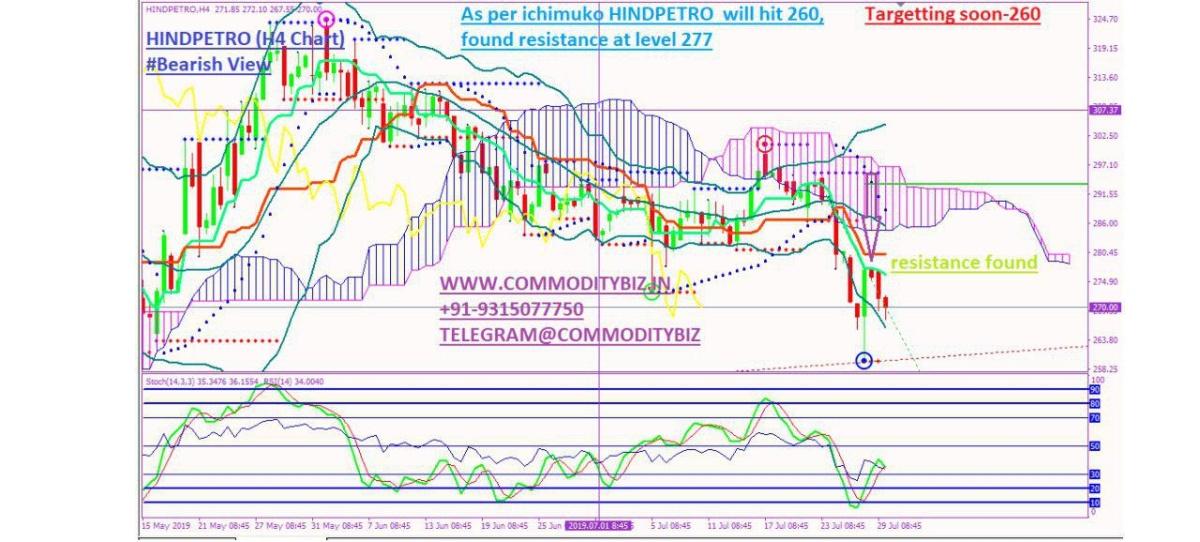 HINDPETRO - chart - 289788