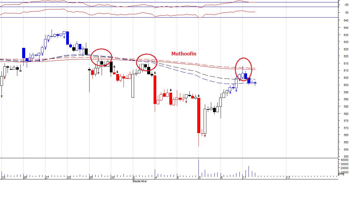 MUTHOOTFIN - chart - 352639